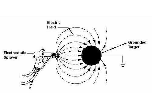 Схема электростатического поля