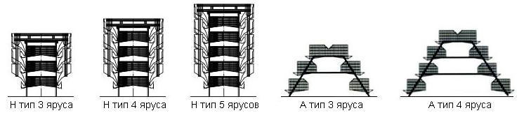 типы клетки для бройлерных кур